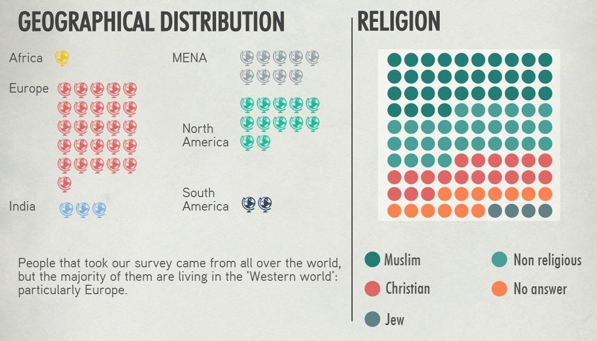 SocialMediaSurvey - demographic_GEO-RELIGION